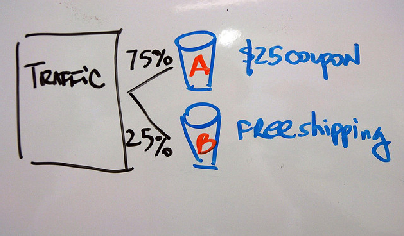 A/B testing improves website conversion rate